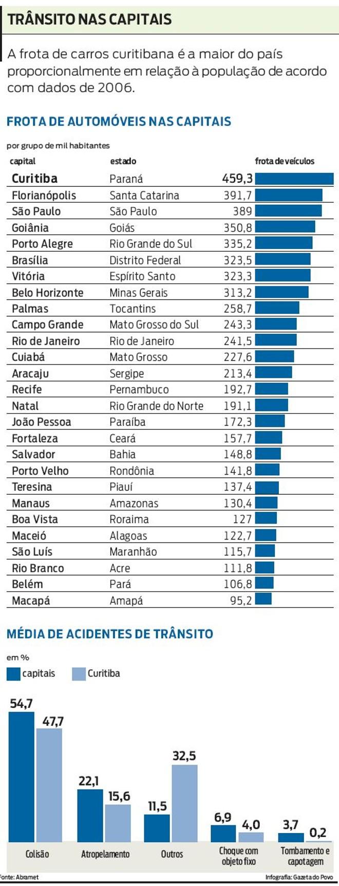 Compare a frota de automóveis e a média de acidentes nas capitais |