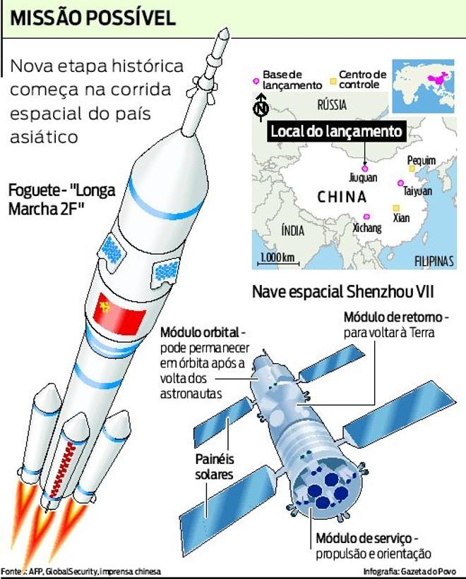 Veja que nova etapa histórica começa na corrida espacial do país asiático |