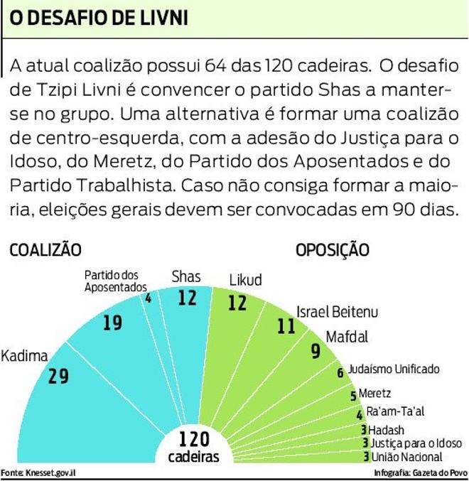Veja qual é o desafio de Tzipi Lvini como primeira-ministra |