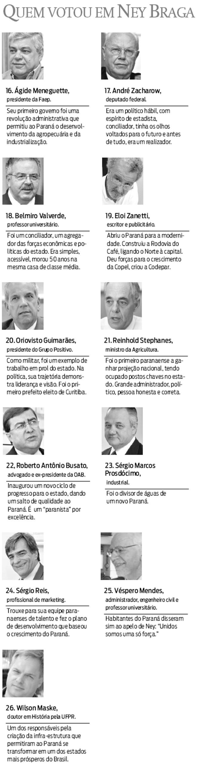 Quem votou em Ney Braga |