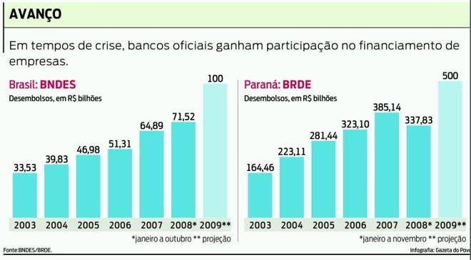 Bancos oficiais e o financiamento de empresas |