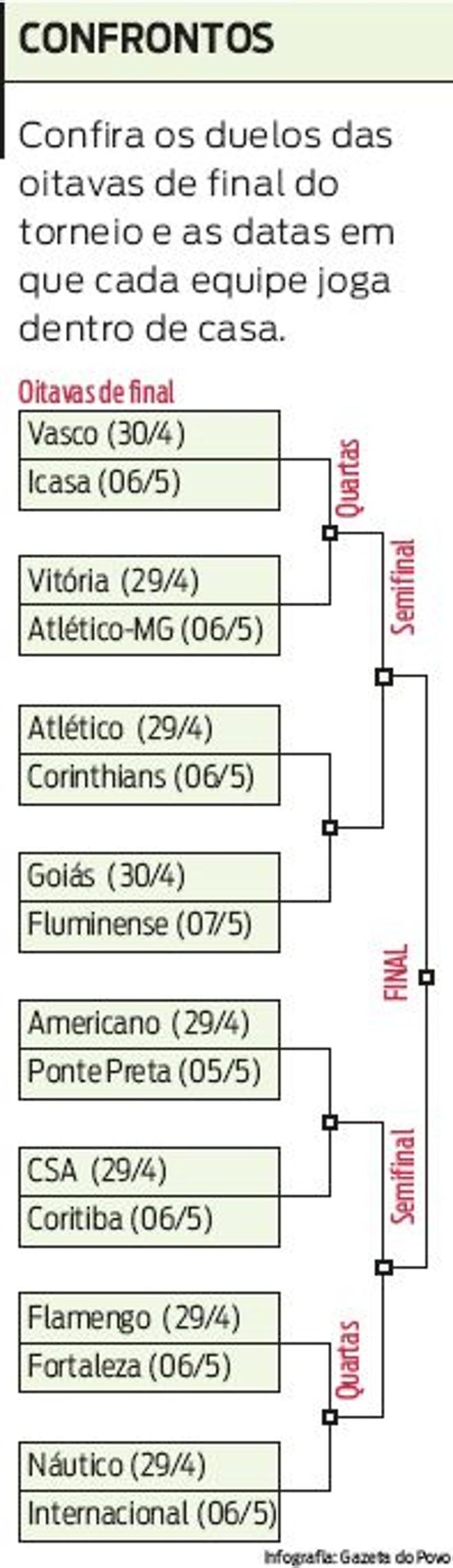 Confira os duelos das oitavas de final da Copa do Brasil |