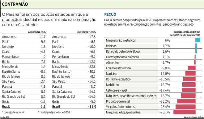 Veja a situação da indústria do Paraná |