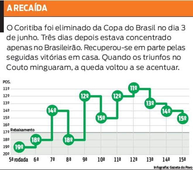 Veja o desempenho do Coritiba no Brasileiro |