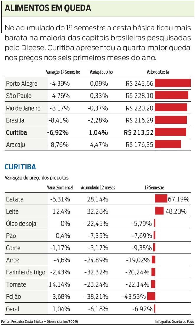Veja a evolução dos preços em Curitiba  