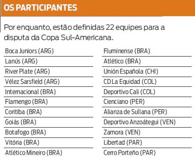 Veja quais são as 22 equipes participantes da Copa Sul-Americana  