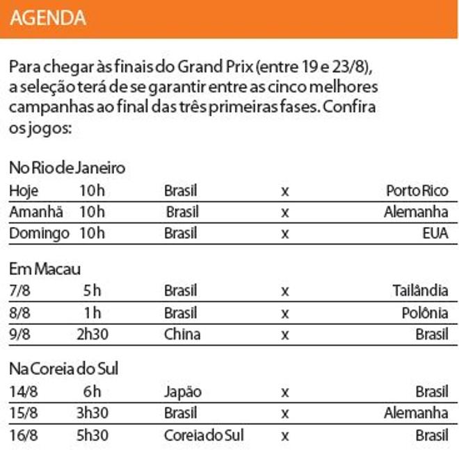 Veja os adversários do Brasil para chegar na final do Grand Prix |
