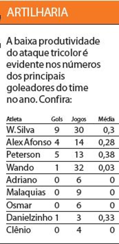 Veja os números dos principais goleadores do Paraná |