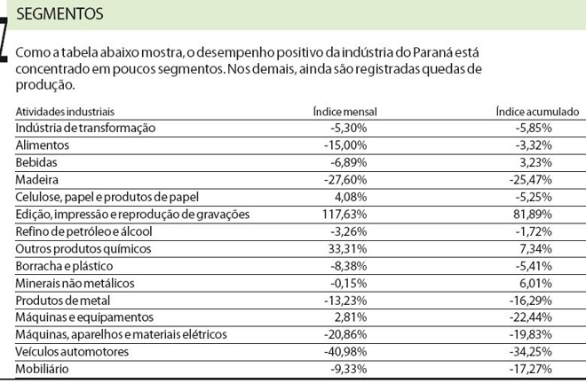Confira o desempenho dos segmentos da indústria do Paraná |