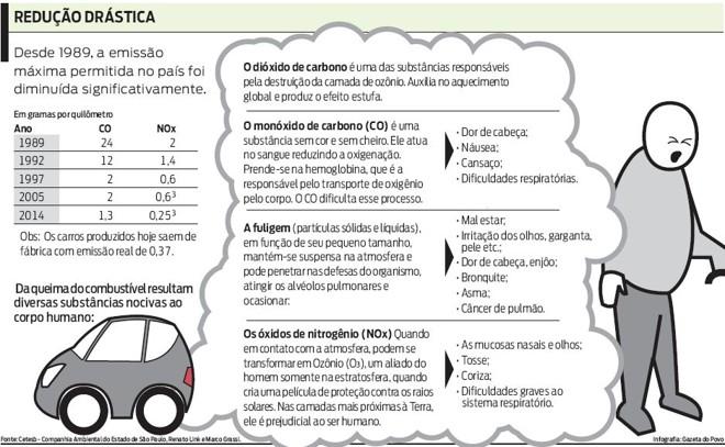 Saiba mais sobre a poluição causada por veículos  