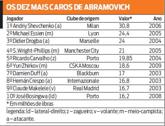 Confira os 10 jogadores mais caros de Abramovich |