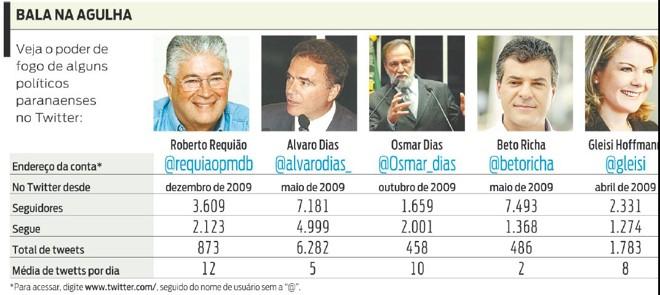 Veja o poder de fogo de alguns políticos paranaenses no twitter |