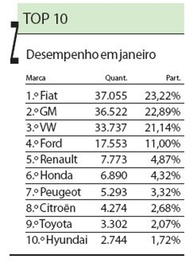 Confira os carros mais vendidos em janeiro de 2010  