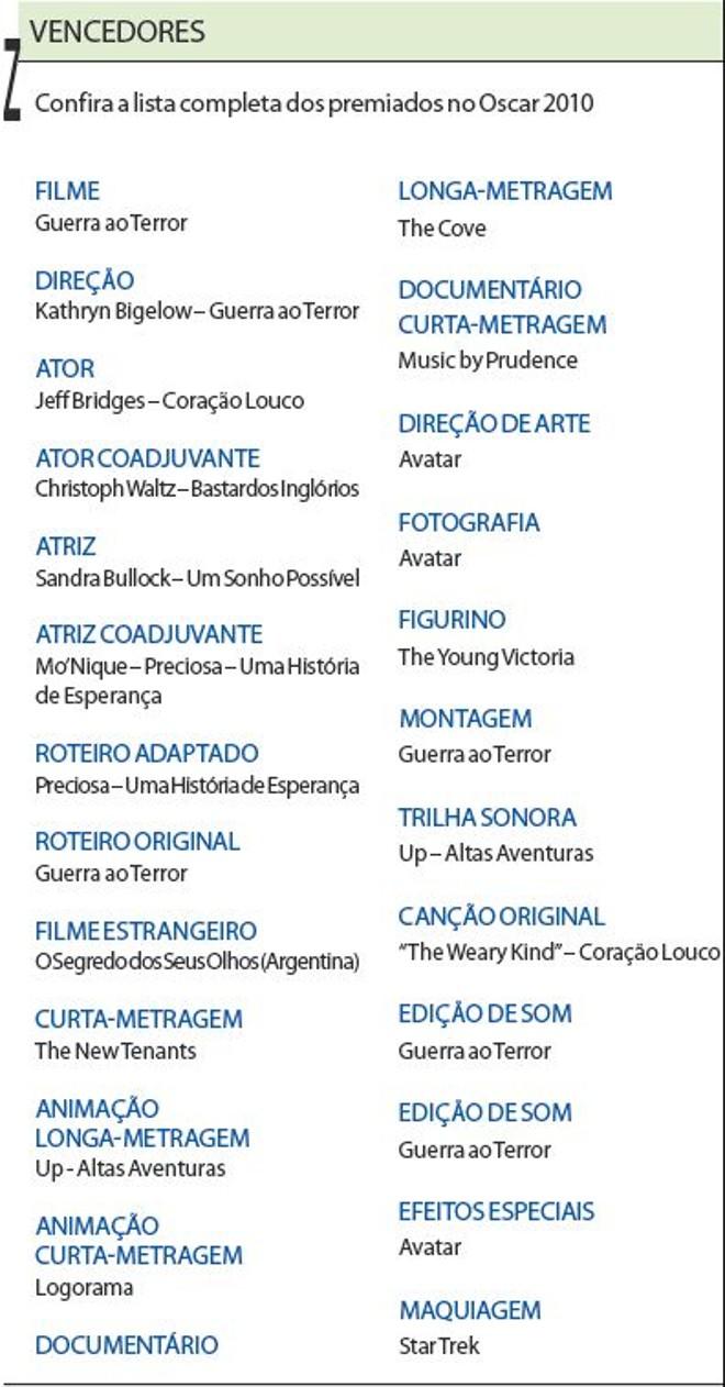 Confira a lista completa dos vencedores do Oscar 2010 |