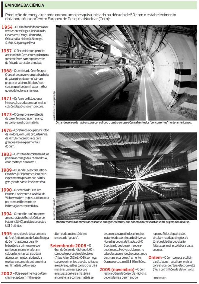 Veja cronologia das pesquisas do Cern, que culminou com o choque de partículas |