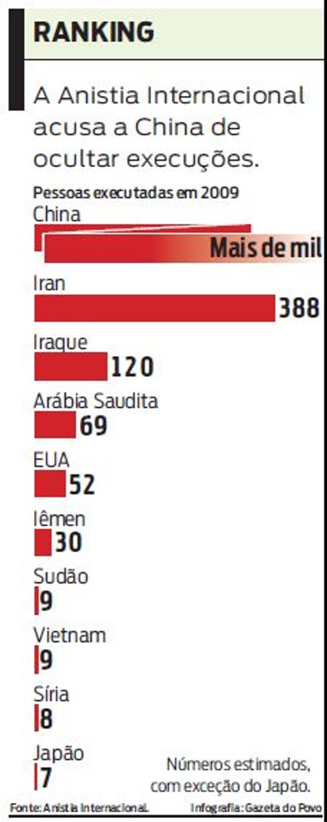 Veja lista de países acusados de ocultar mais execuções |