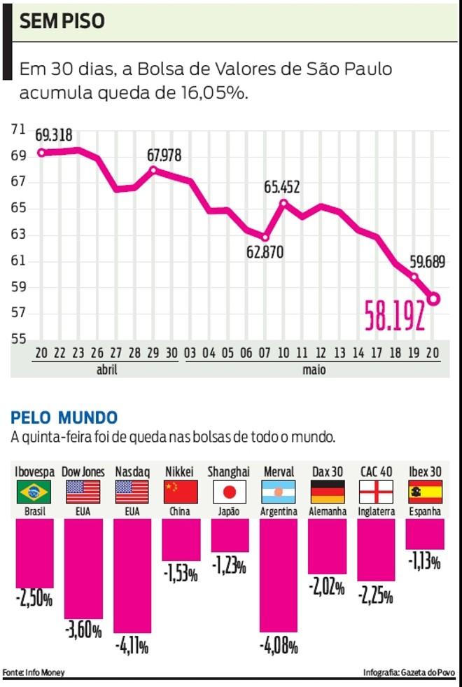 EM 30 dias, a Bolsa de Valores de São Paulo acumula queda de 16,05% |