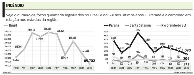 Veja o número de focos queimada registrados no Brasil e no Sul |