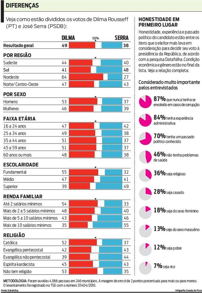 Veja como estão divididos os votos de Dilma e Serra  