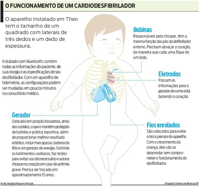 Veja como funciona o aparelho Cardiodesfibrilador  