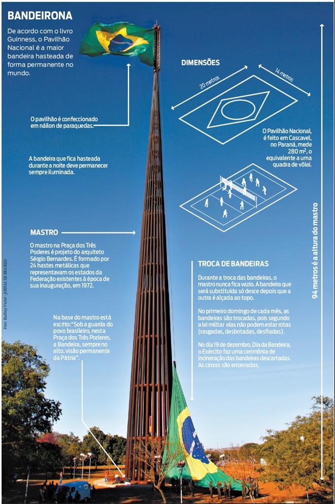 Veja: Pavilhão Nacional é a maior bandeira hasteada de forma permanente no mundo  
