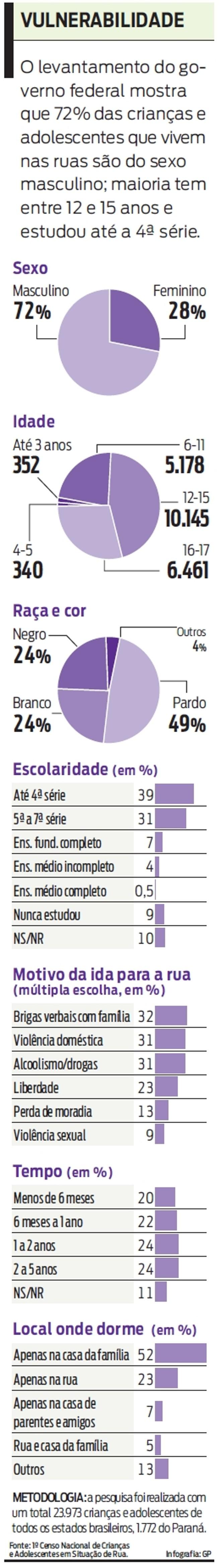 Veja: 72% das crianças e adolescentes que vivem nas ruas são do sexo masculino  
