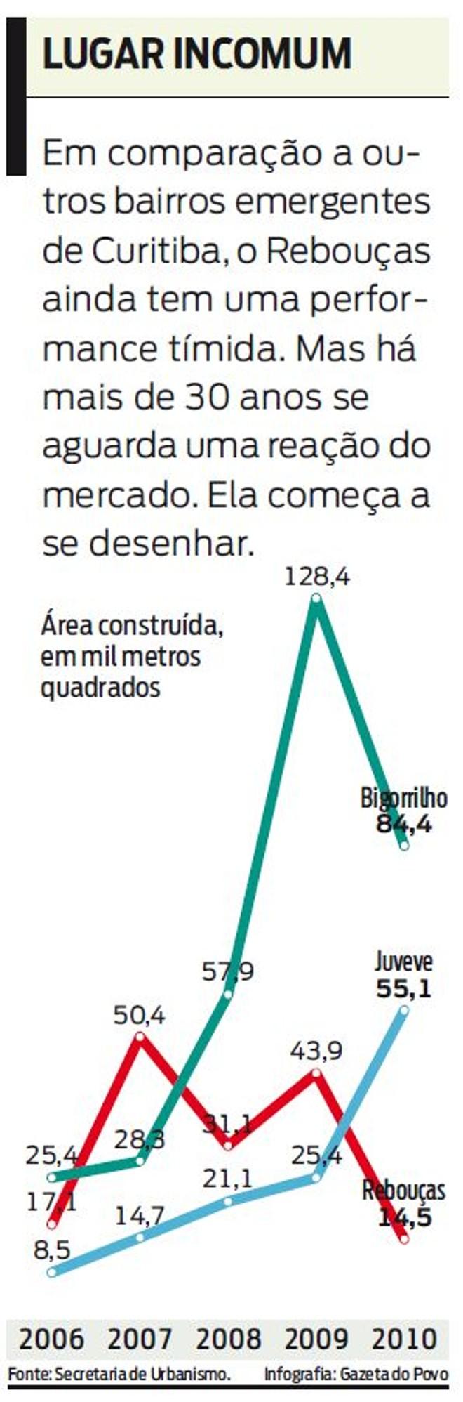 Confira a área construída em mil m² de alguns bairros de Curitiba |