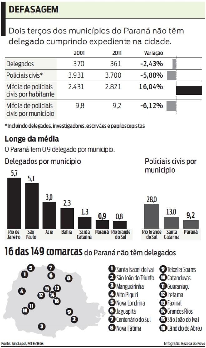 Dois terços dos municípios do Paraná não têm delegado cumprindo expediente |