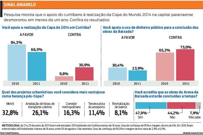 Apoio dos curitibanos em relação à realização da Copa na capital caiu. Veja pesquisa |
