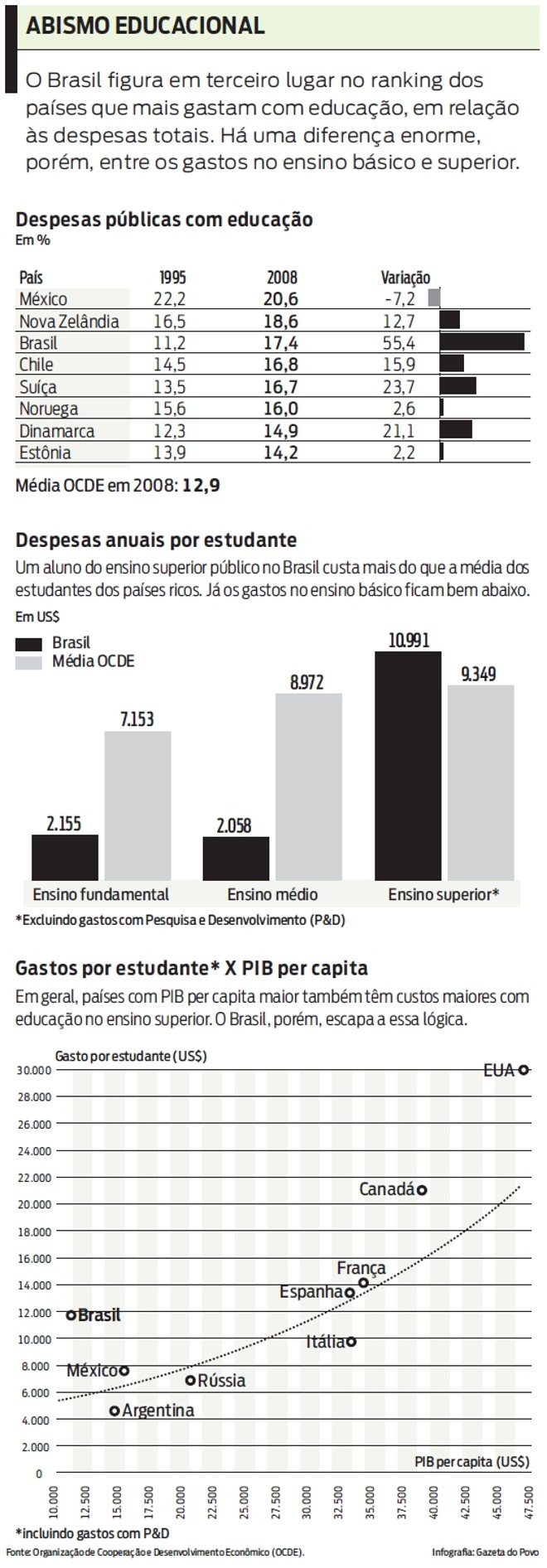 Veja os gastos públicos com educação |