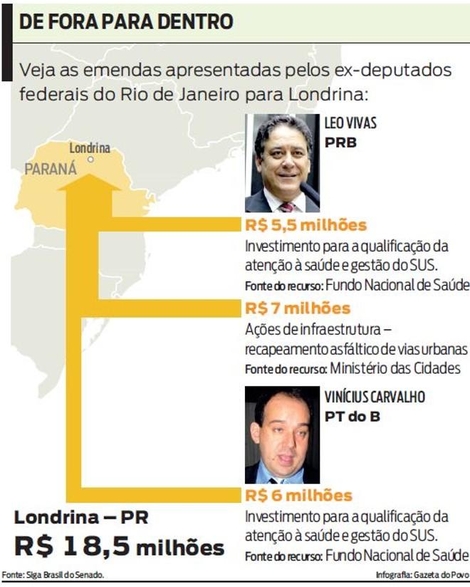 Veja as emendas apresentadas pelos ex-deputados federais do RJ para Londrina |