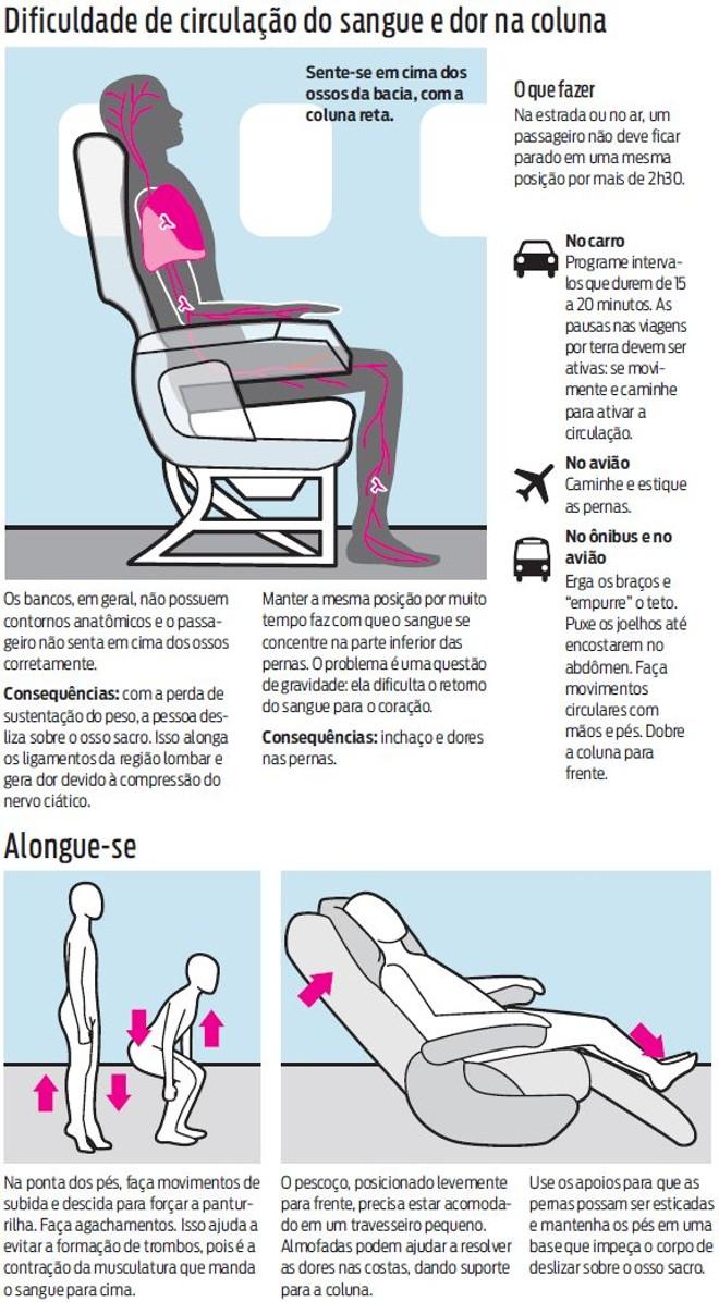bd8b9f691 Perder peso e praticar exercícios físicos permite que o corpo encare a  monotonia de uma viagem sem transtornos para a saúde.