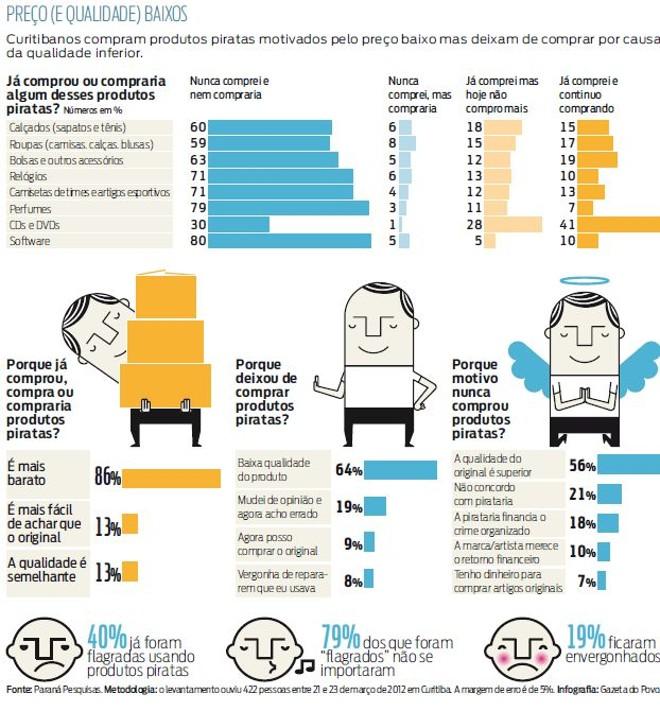 2b6fdf3b18 41% dos curitibanos admitem comprar CDs e DVDs piratas