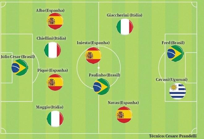Seleção das semifinais da Copa das Confederações |