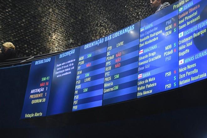Placar do Senado mostra o resultado favorável ao reajuste: 41 votos pró-aumento. | Jefferson RudyAgência Senado