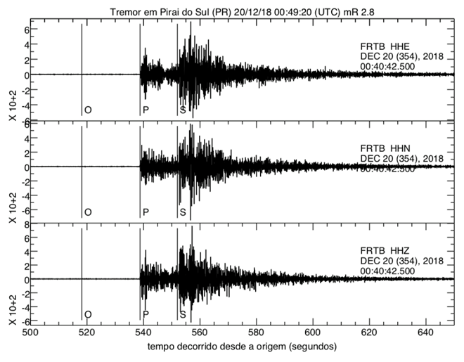 O registro da estação de Fartura (SP) registrou o abalo de 2.8 graus de magnitude. | Centro de Sismologia USP/Reprodução