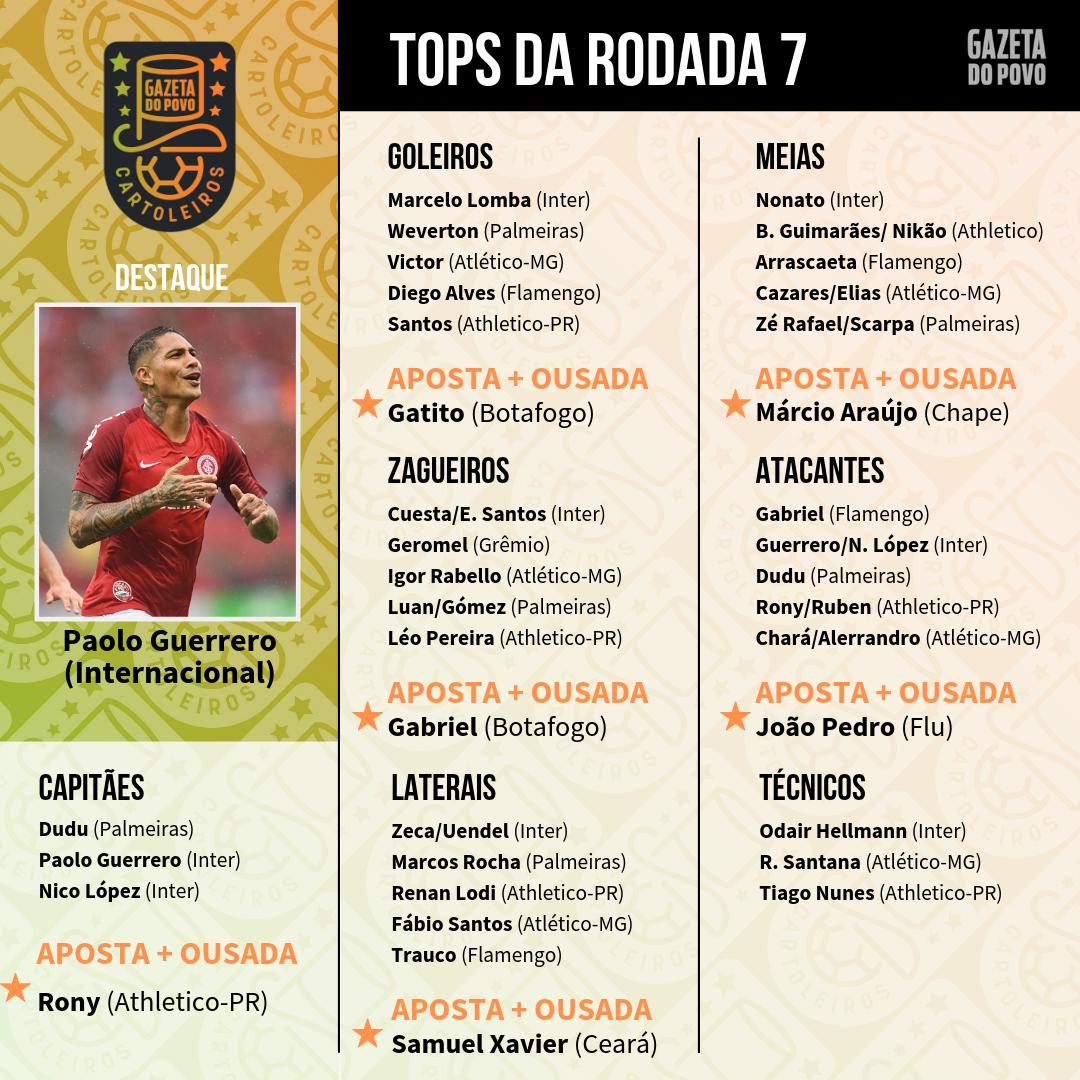 Tabela  com os melhores jogadores (cinco por posição) para a 7ª rodada do Cartola FC 2019