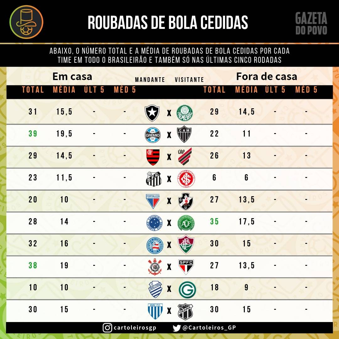 Tabela com as Roubadas de Bolas cedidas por mandantes e visitantes no Brasileirão até a 5ª rodada do Cartola FC.