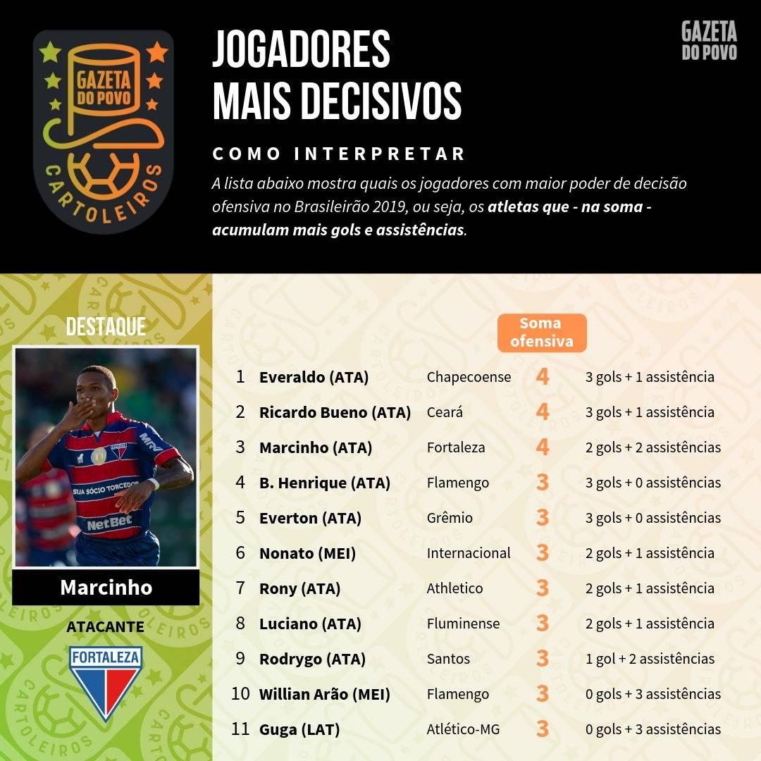Tabela com os jogadores mais decisivos do Brasileirão para a 6.ª rodada do Cartola FC