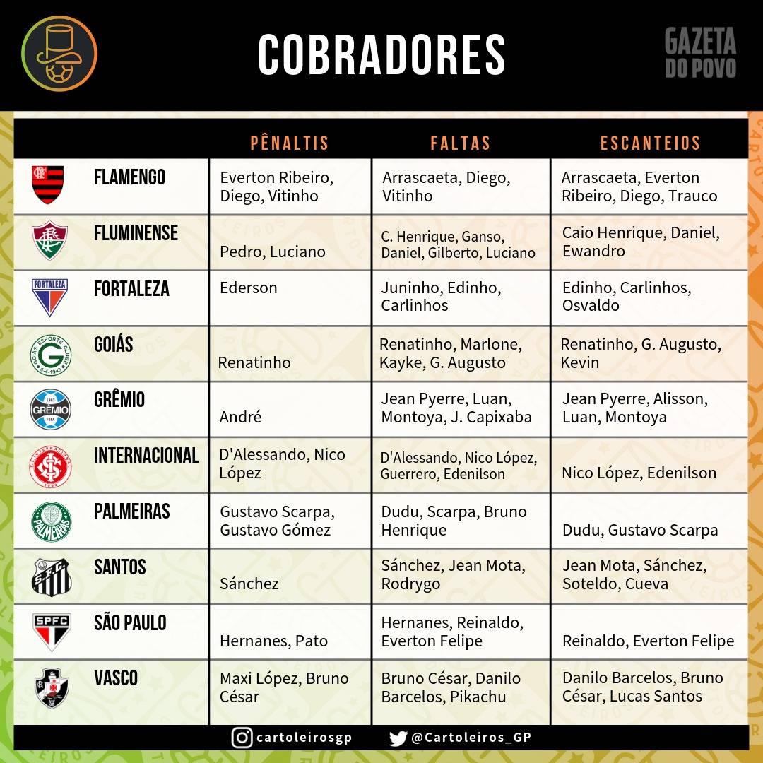 Tabela com a lista de cobradores de falta, pênalti e escanteio dos 20 clubes do Brasileirão.