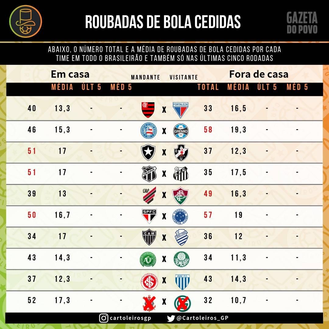 Tabela com as roubadas de bolas cedidas pelos clubes do Brasileirão até a 7.ª rodada do Cartola FC