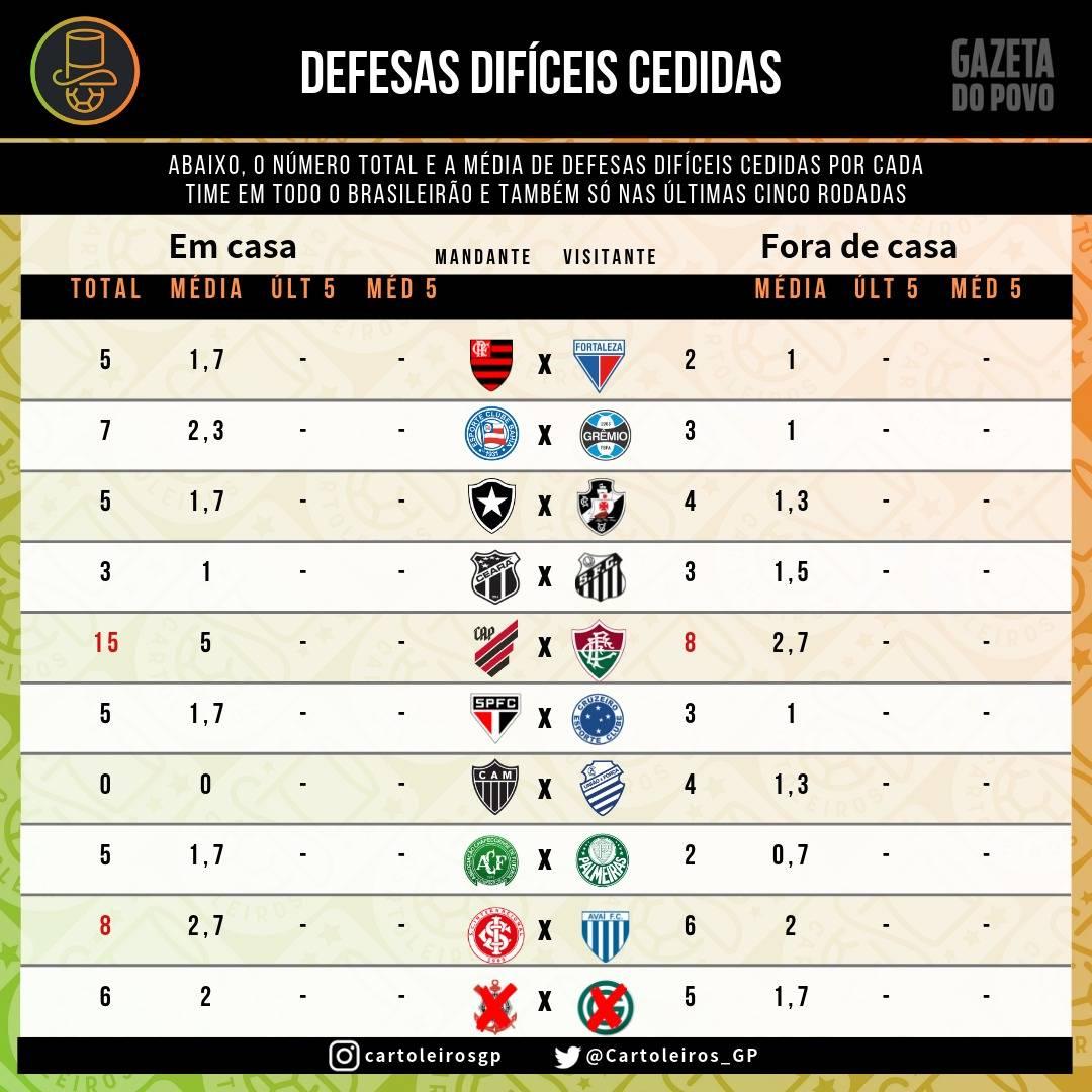 Tabela com as defesas difíceis cedidas por times até à 7ª rodada do Cartola FC 2019