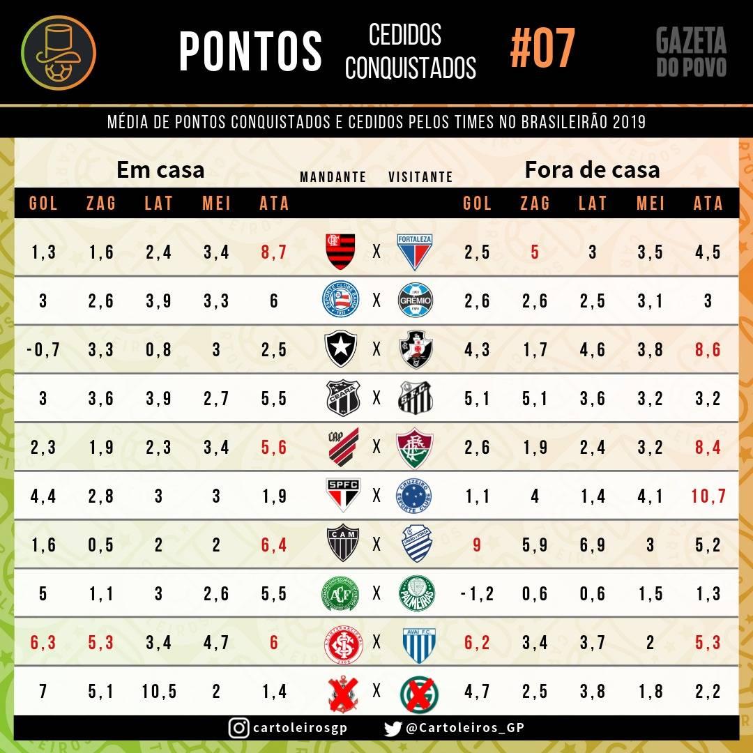 Tabela com os pontos cedidos por todas as equipes do Brasileirão até à 7ª rodada do Cartola FC