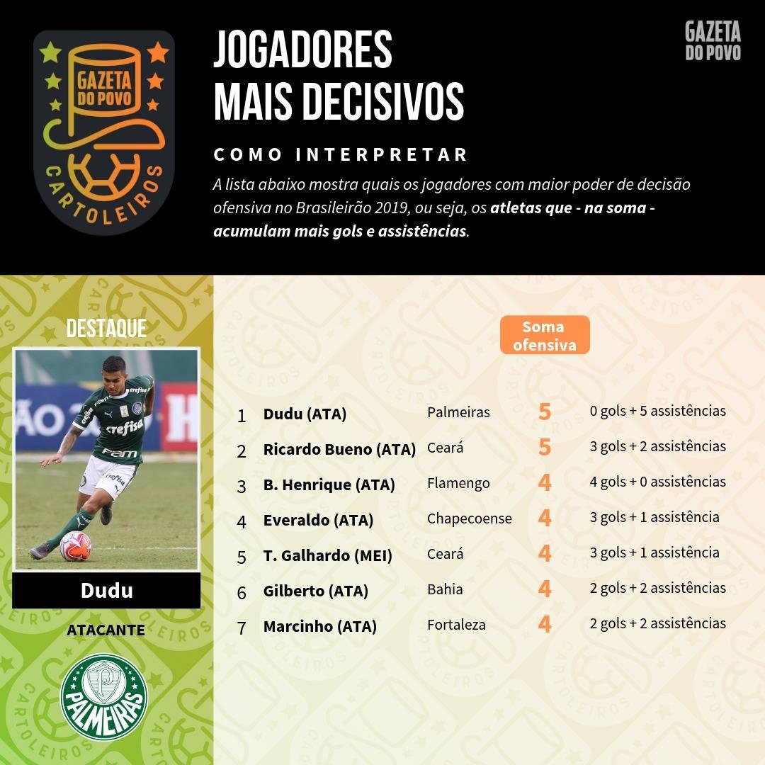 Tabela com o ranking de jogadores mais decisivos do Brasileirão até à 7ª rodada do Cartola FC