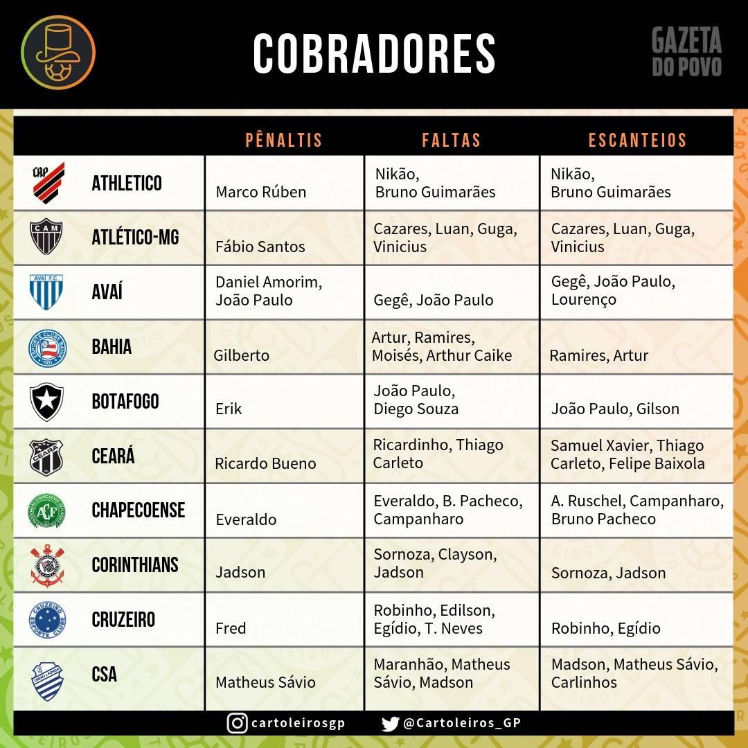 Tabela com  os cobradores de faltas, escanteios e pênaltis dos 20 times do Cartola FC