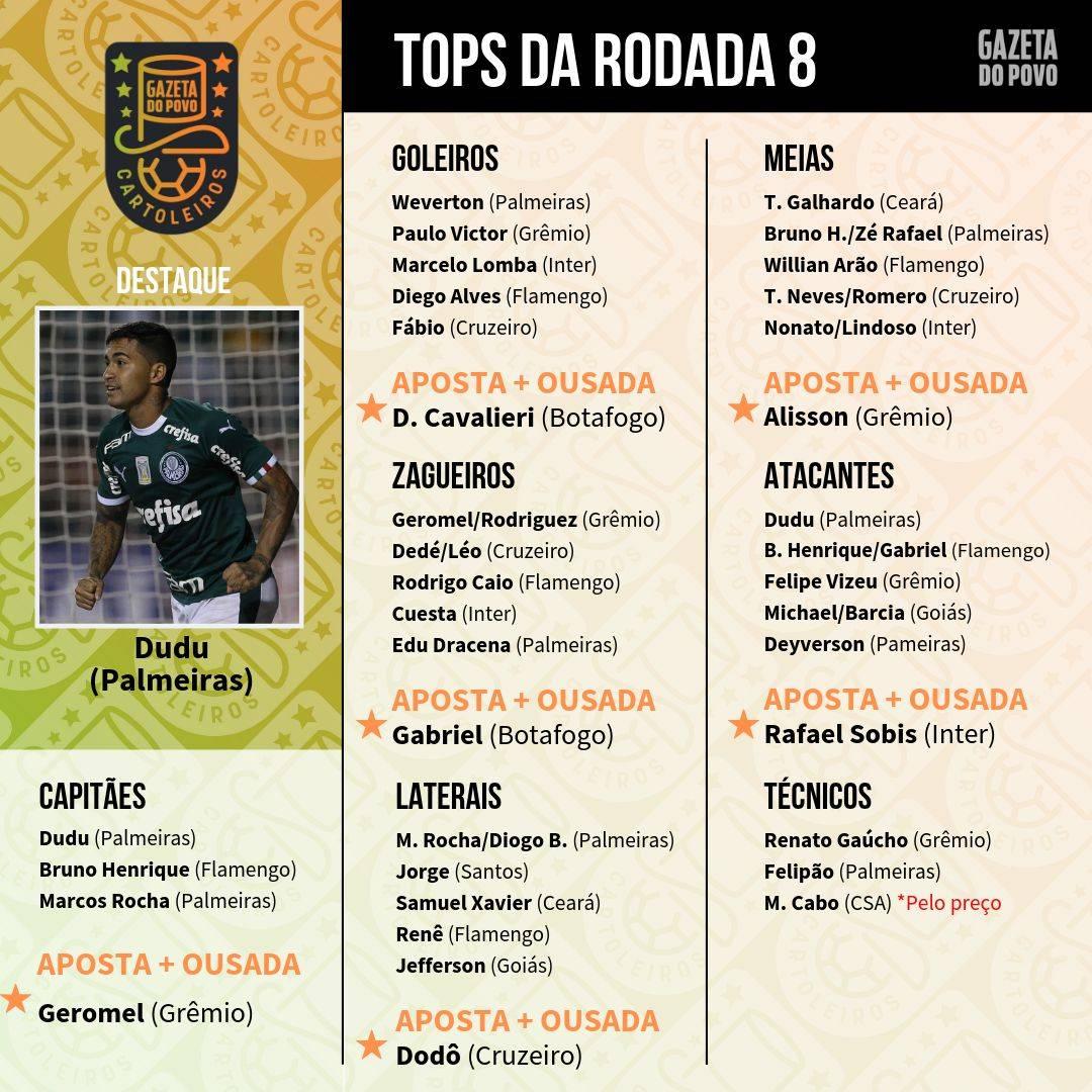 Confira os jogadores tops da rodada 8 do Cartola FC
