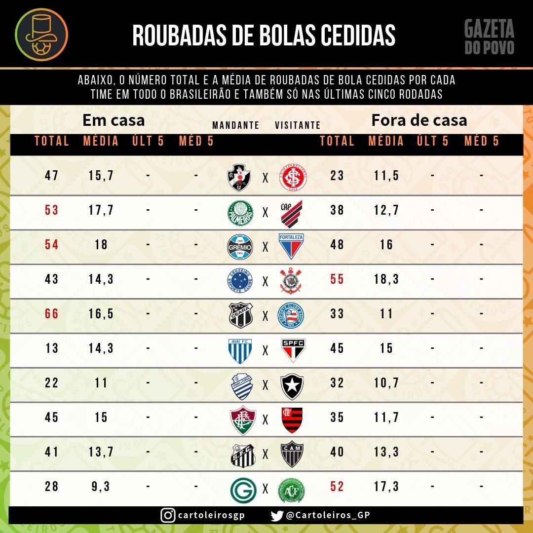 Tabela com a média e quantidade de roubadas de bola cedidas por cada time no Cartola FC 2019