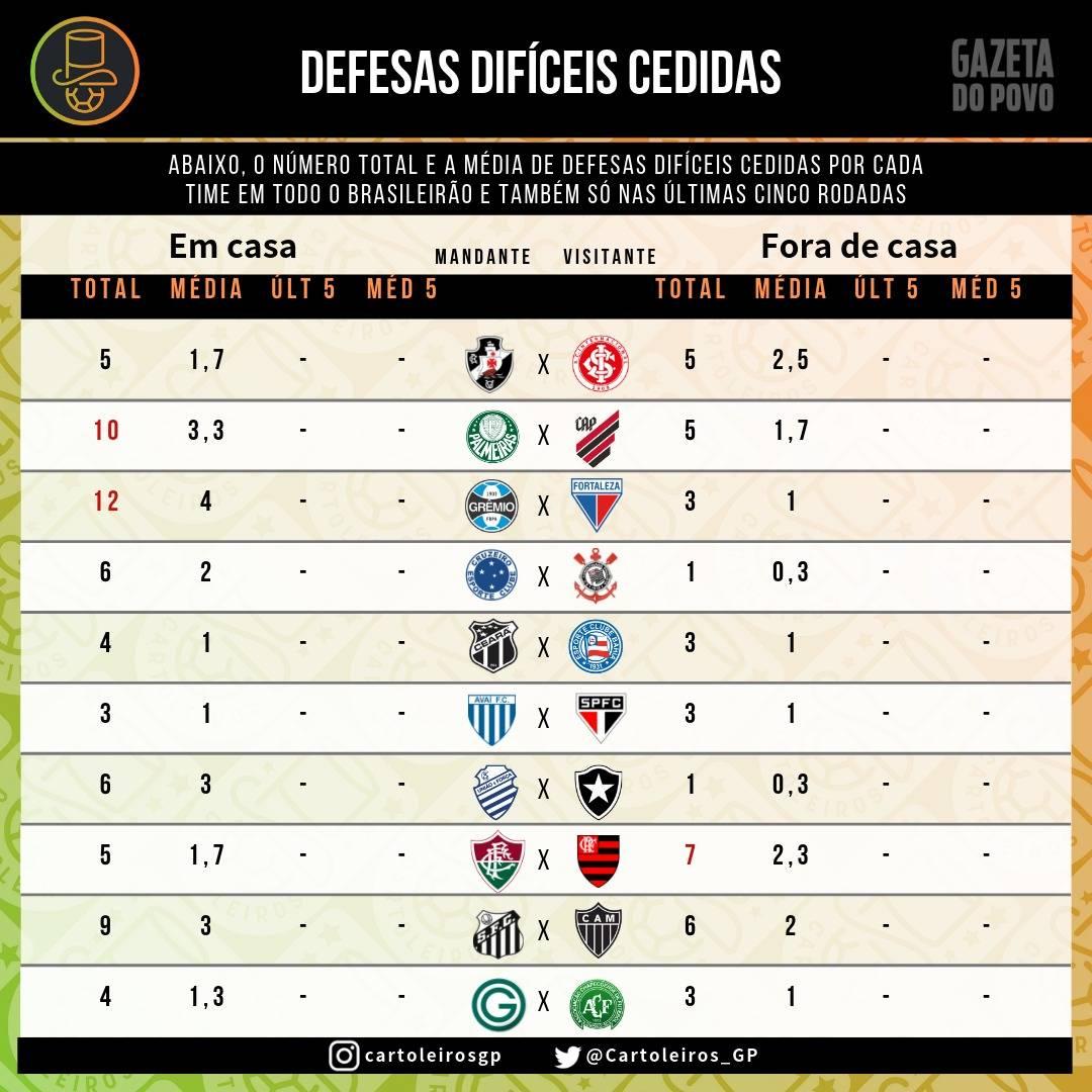 Tabela com a quantidade total e média de Defesas difíceis cedidas pelos clubes do Cartola FC 2019