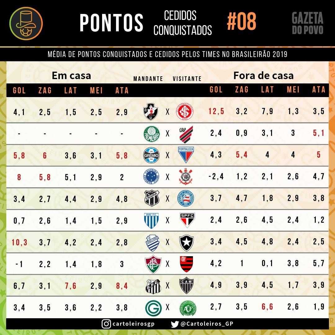 Tabela com a média de pontos cedidos e conquistados no Cartola FC 2019