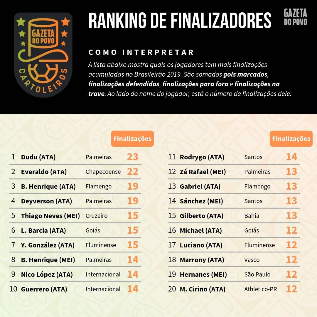 Tabela com os maiores finalizadores do Cartola FC 2019